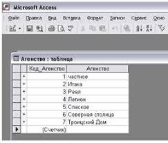 Информатика программирование Использование компьютерных  Вспомогательная таблица Агентство недвижимости