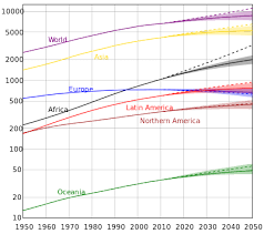 South America Population Chart Projections Of Population Growth Wikipedia
