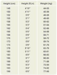 Height And Weight Scale Chart Age N Height Chart Growth