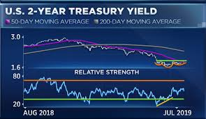 Bond Market Live Chart Bond Market Doesnt Believe The Fed Cut Was One And Done