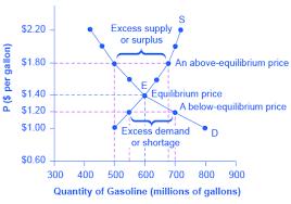 Market Equilibrium Article Khan Academy