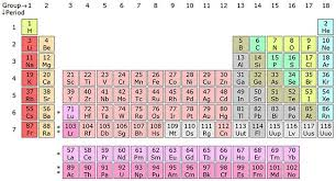 hydrogen is the lightest element with its atomic weight 1 and that is why it can be found in the top left corner of the periodic table