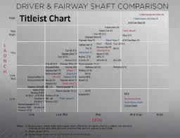 Matrix Shaft Swing Speed Chart Matrix Golf Shafts Swing Speed Chart Golf Shaft Swing