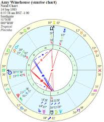 Compare Natal Charts Free 72 Exhaustive Astrology Compatibility Chart By Birthdate