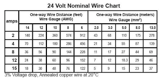 Ac Voltage Drop Chart Voltage Drop Calculations Northernarizona Windandsun