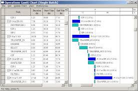 Operations Gantt Chart Download Scientific Diagram