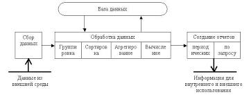 Реферат Информационные технологии  Рис 4 Основные компоненты информационной технологии обработки данных
