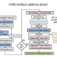Artifact Knowledge Level Chart Flow Chart Showing The Steps Performed To Add Artifacts To