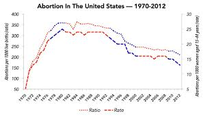 Abortion Rates Fall During Democratic Administrations And