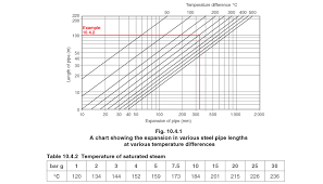 Pipe Spacing Chart Metric Pipe Expansion And Support
