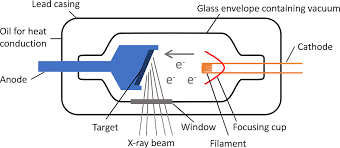 Production Of X Rays