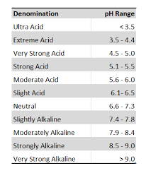 Vegetable Ph Chart Why Soil Ph Matters Soil Ph Ph Chart Vegetable Garden