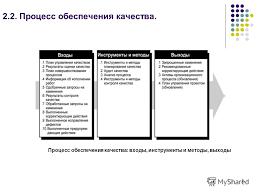 Презентация на тему МОДЕЛИРОВАНИЕ ПРОЦЕССОВ УПРАВЛЕНИЯ  8 Процесс обеспечения качества