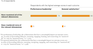 the value of centered leadership mckinsey global survey results srvy centeredleadership ex5