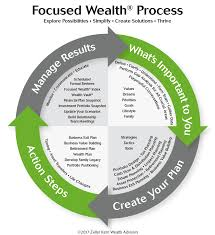 Steps Towards A Thriving Retirement Zeller Kern Wealth