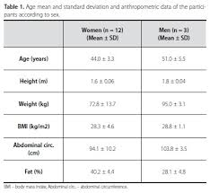 Oxygen Consumption Chart Estimation Of Metabolic Equivalent Met Of An Exercise