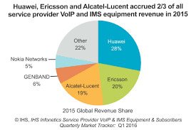 Huawei leads telecoms VoIP and IMS market in 2015 | TelecomLead