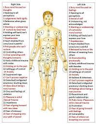 Emotional Pain Chart Pdf Bedowntowndaytona Com