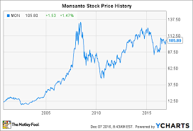 New York Stock Exchange Historical Chart Monsanto Stock History The Story Behind The Agriculture