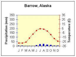 Tundra Climate