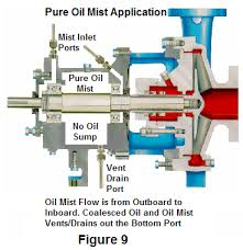 getting the facts on oil mist lubrication by don ehlert mgr of epc getting the facts on oil mist lubrication by don ehlert mgr of epc s lubrication system co houston texas usa don ehlert i