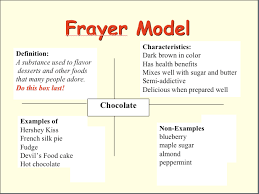 Frayer Model Language Arts Frayer Diagram Example Zlatan Fontanacountryinn Com
