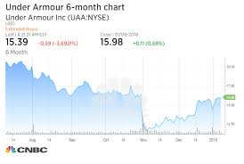 Under Armour Stock Quote New Under Armour Is Killing Its Brand Downgrade Susquehanna