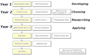 sample career plan career plan template for students