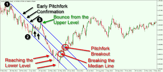 Rules For Using Andrews Pitchfork And Median Lines Forex