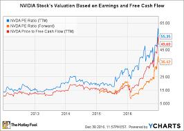 Nvidia Stock In 6 Charts The Motley Fool