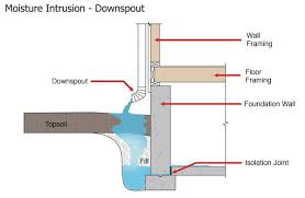 underground gutter drainage. Short-downspout-diagram-lb Underground Gutter Drainage