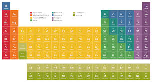 An Interactive Periodic Table - Ken Flerlage: Analytics ...