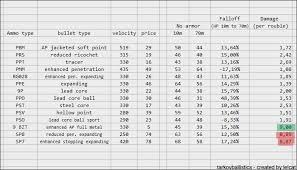 Eft Bullet Chart 68 Skillful Ttarkov Ammo Chart