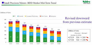 The Death Of Disk Hdds Still Have An Important Role To Play
