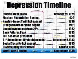 Depression Timeline Stock Market Crash October 29 Ppt Download