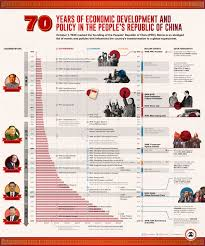 Economic Class Chart 70 Years Of Chinas Economic Growth In One Chart