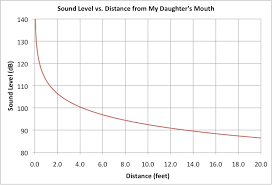 Volume Db Chart How Loud Can Your Baby Cry Laser Mom