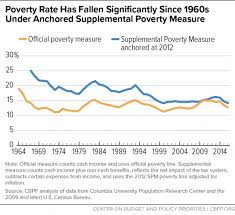 2019 Federal Poverty Level Chart Pdf A Guide To Statistics On Historical Trends In Income