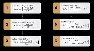 Profit And Loss Problems I Profit And Loss Formulas Talentsprint