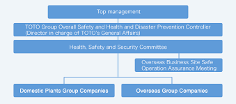 Occupational Safety And Health All Employees Together