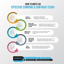 Compare And Contrast Essay Writing A Complete Guide