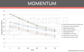 223 Vs 556 Ballistics Chart 5 56 X 45 Vs 7 62 X 39 Cartridge Comparison Sniper Country