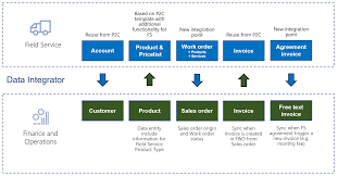Synchronize Work Orders In Field Service To Sales Orders In