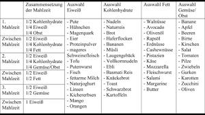 Low carb ernährungsplan fettabbau