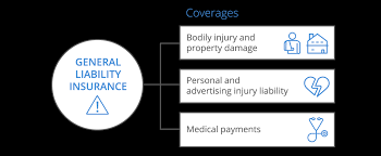 Liability Insurance Quote Simple General Liability Insurance For Small Business CoverWallet