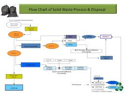 Solid Waste Disposal Flow Charts