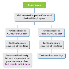 How many tests does insurance cover, though? Urgent Care For Kids Active Covid 19 Testing Locations