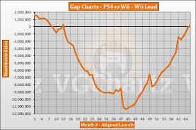 Ps4 Vs Wii Vgchartz Gap Charts April 2019 Update Vgchartz