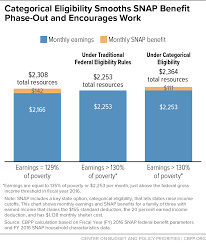 Ebt Eligibility Chart Farm Bill Would Impose Snap Benefit Cliff Taking Assistance