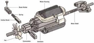 repairing motors how to repair major appliances howstuffworks how to repair major appliances